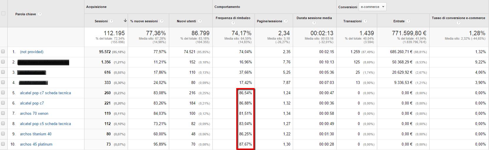 guida a google analytics impostazione metriche