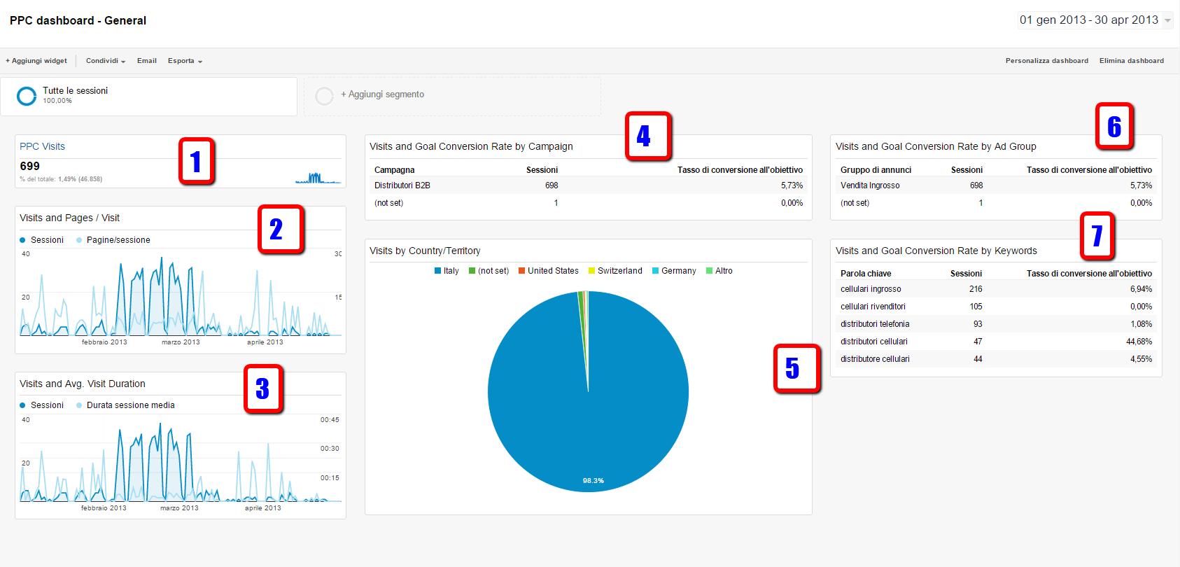 dashboard ppc google analytics