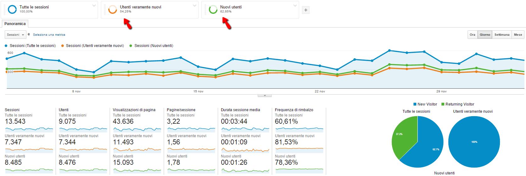 visitatori nuovi google analytics creare segmenti