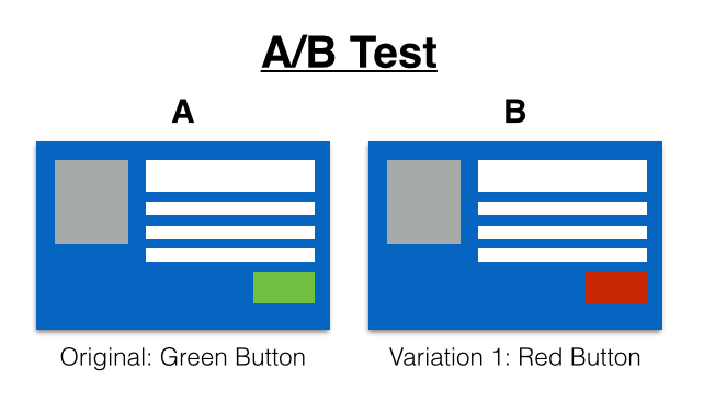 Optimizely-AB-testing-illustration