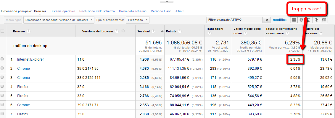 analisi tecnica google analytics