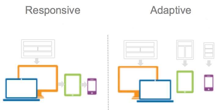 responsive design vs adaptive design