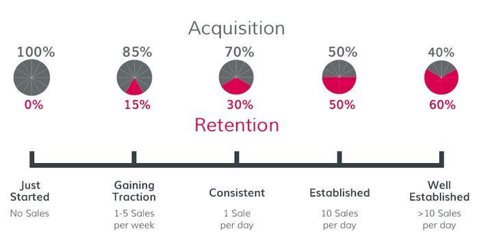 retention-strategy-vs-acquisition-strategy