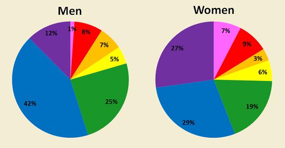 Sondaggio Neil Patel Preferenze dei colori tra maschi e femmine
