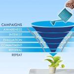 Lead nurturing: l'importanza di educare i propri clienti all'acquisto