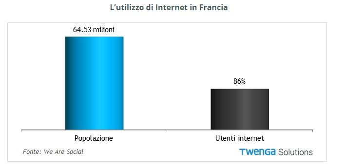 ecommerce in francia rapporto 2016 percentuale di utenti internet