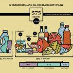 Dati eCommerce Osservatorio B2C: fatturato degli acquisti online in aumento del 37%
