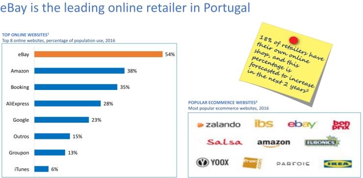 ecommerce Portogallo eBay