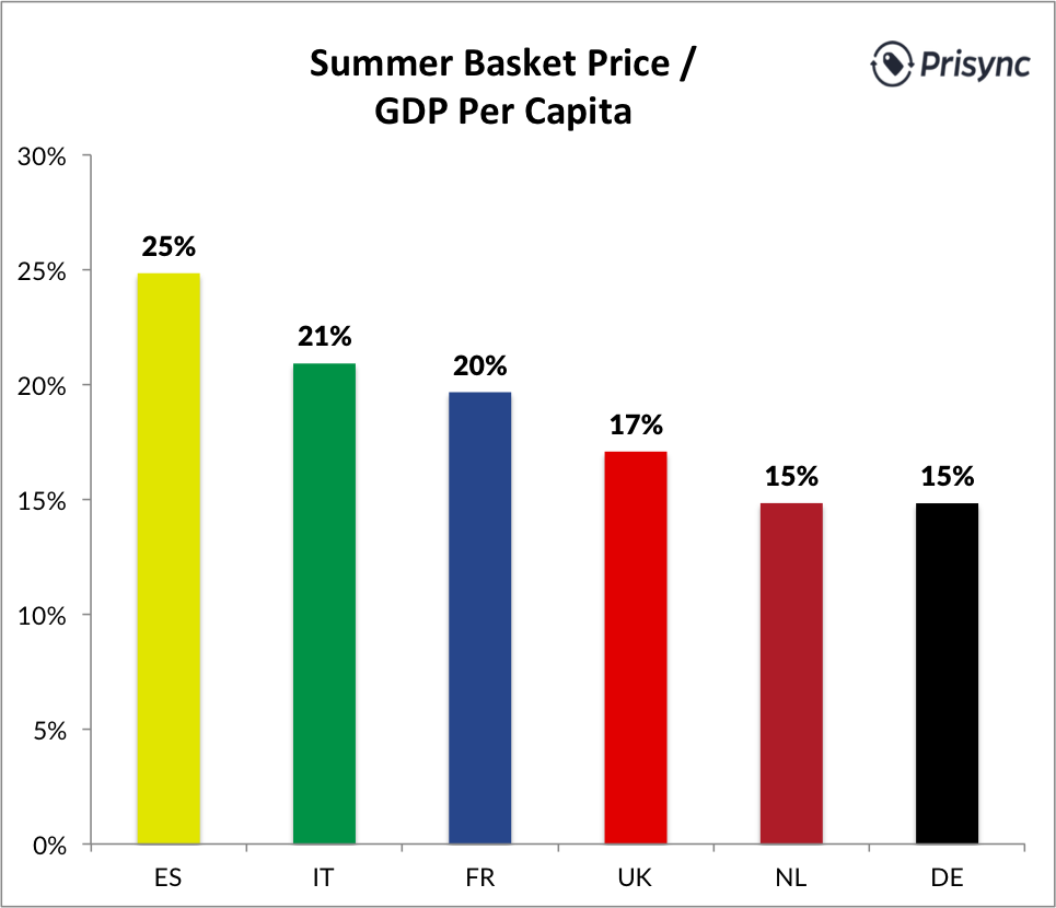 prezzi online in Francia pro capite