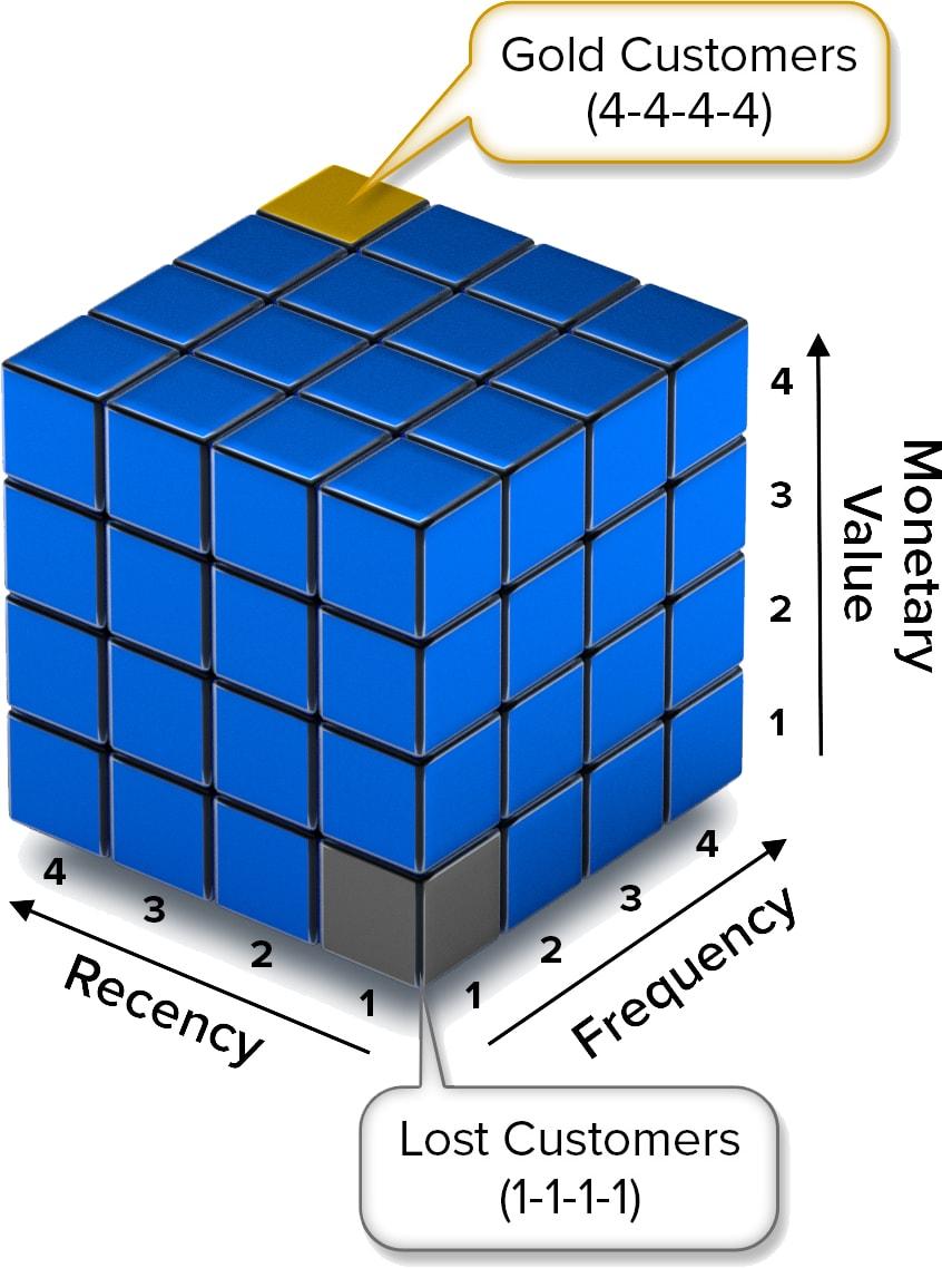 rfm segmentation - rfmcube