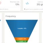 Come creare campagne di riacquisto efficaci con l'analisi RFM (Case Study)