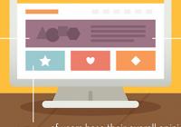 [infografica] 65 statistiche provate sulla psicologia dei consumatori online.